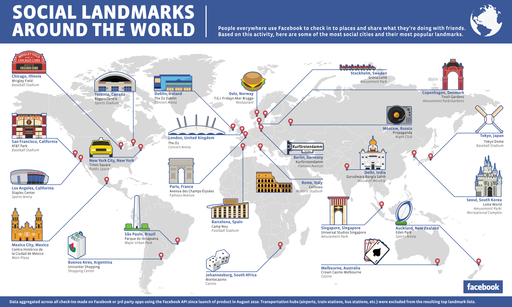 social landmarks around the world